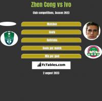 Zhen Cong vs Ivo h2h player stats