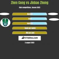 Zhen Cong vs Jinbao Zhong h2h player stats