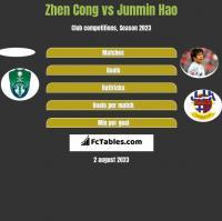 Zhen Cong vs Junmin Hao h2h player stats