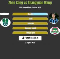 Zhen Cong vs Shangyuan Wang h2h player stats