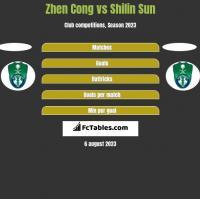 Zhen Cong vs Shilin Sun h2h player stats