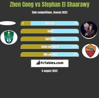 Zhen Cong vs Stephan El Shaarawy h2h player stats
