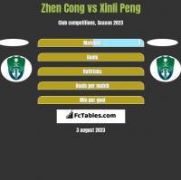 Zhen Cong vs Xinli Peng h2h player stats
