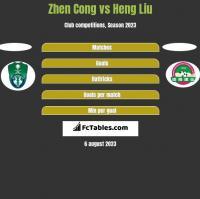 Zhen Cong vs Heng Liu h2h player stats