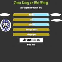 Zhen Cong vs Wei Wang h2h player stats