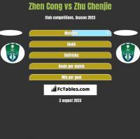 Zhen Cong vs Zhu Chenjie h2h player stats