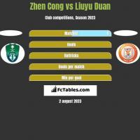 Zhen Cong vs Liuyu Duan h2h player stats