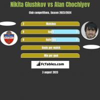 Nikita Glushkov vs Alan Chochiyev h2h player stats