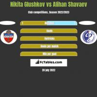 Nikita Glushkov vs Alihan Shavaev h2h player stats