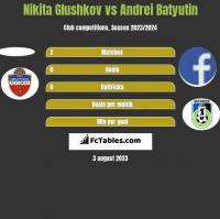 Nikita Glushkov vs Andrei Batyutin h2h player stats