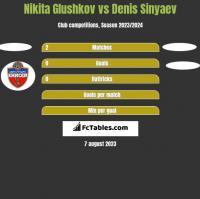 Nikita Glushkov vs Denis Sinyaev h2h player stats