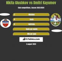 Nikita Glushkov vs Dmitri Kayumov h2h player stats