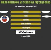Nikita Glushkov vs Stanislav Prychynenko h2h player stats