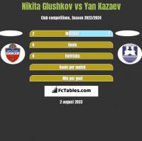 Nikita Glushkov vs Yan Kazaev h2h player stats