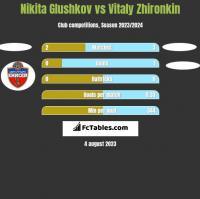 Nikita Glushkov vs Vitaly Zhironkin h2h player stats