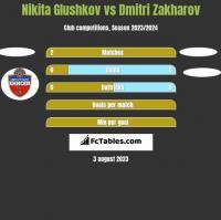 Nikita Glushkov vs Dmitri Zakharov h2h player stats
