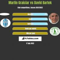 Martin Graiciar vs David Bartek h2h player stats