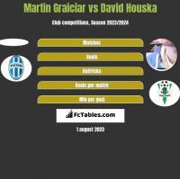 Martin Graiciar vs David Houska h2h player stats