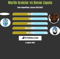 Martin Graiciar vs Duvan Zapata h2h player stats