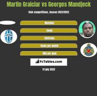Martin Graiciar vs Georges Mandjeck h2h player stats