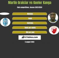 Martin Graiciar vs Guelor Kanga h2h player stats