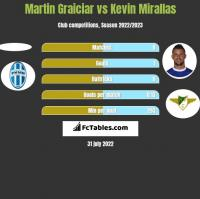 Martin Graiciar vs Kevin Mirallas h2h player stats
