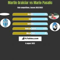 Martin Graiciar vs Mario Pasalic h2h player stats