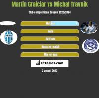 Martin Graiciar vs Michal Travnik h2h player stats