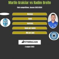 Martin Graiciar vs Radim Breite h2h player stats