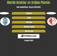 Martin Graiciar vs Srdjan Plavsic h2h player stats
