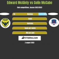Edward McGinty vs Colin McCabe h2h player stats