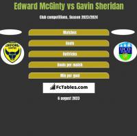 Edward McGinty vs Gavin Sheridan h2h player stats