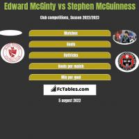 Edward McGinty vs Stephen McGuinness h2h player stats