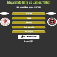 Edward McGinty vs James Talbot h2h player stats