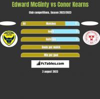 Edward McGinty vs Conor Kearns h2h player stats