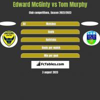 Edward McGinty vs Tom Murphy h2h player stats