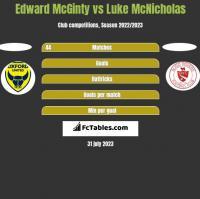 Edward McGinty vs Luke McNicholas h2h player stats