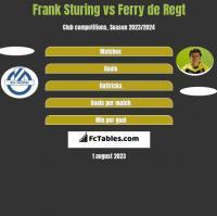 Frank Sturing vs Ferry de Regt h2h player stats