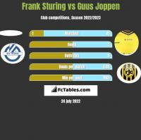 Frank Sturing vs Guus Joppen h2h player stats