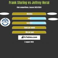Frank Sturing vs Jeffrey Neral h2h player stats