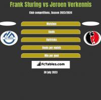 Frank Sturing vs Jeroen Verkennis h2h player stats
