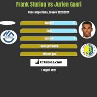 Frank Sturing vs Jurien Gaari h2h player stats