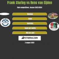 Frank Sturing vs Rens van Eijden h2h player stats