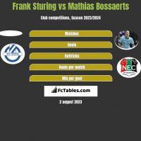 Frank Sturing vs Mathias Bossaerts h2h player stats