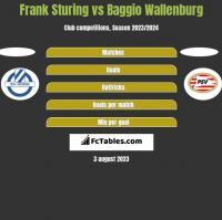 Frank Sturing vs Baggio Wallenburg h2h player stats