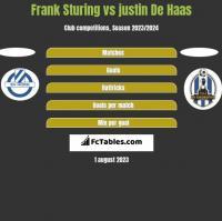 Frank Sturing vs justin De Haas h2h player stats