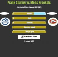 Frank Sturing vs Mees Kreekels h2h player stats