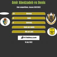 Amir Abedzadeh vs Denis h2h player stats
