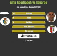 Amir Abedzadeh vs Eduardo h2h player stats