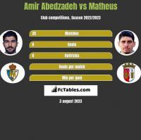 Amir Abedzadeh vs Matheus h2h player stats
